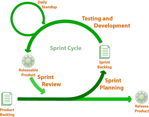 Sprint-cycle