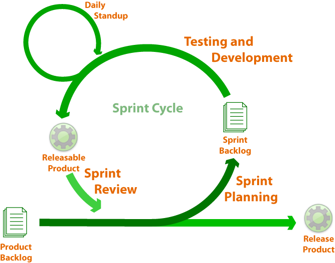Sprint Cycle Scrum Sprint-cycle